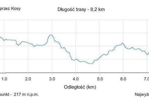 Route No. 3 – via Kosy