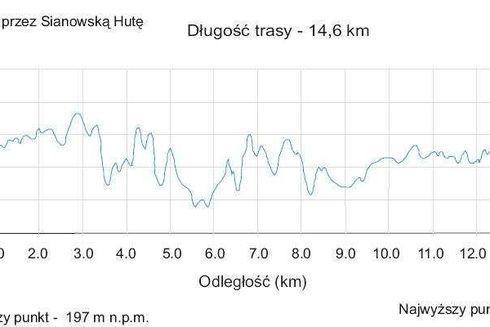 Route No. 3 – Sianowska Huta